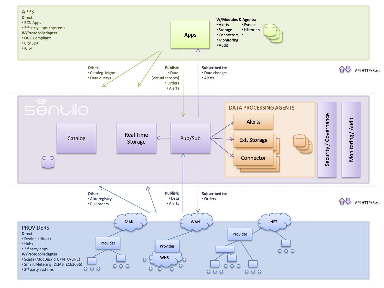 Architecture — Sentilo 1 8 0 documentation