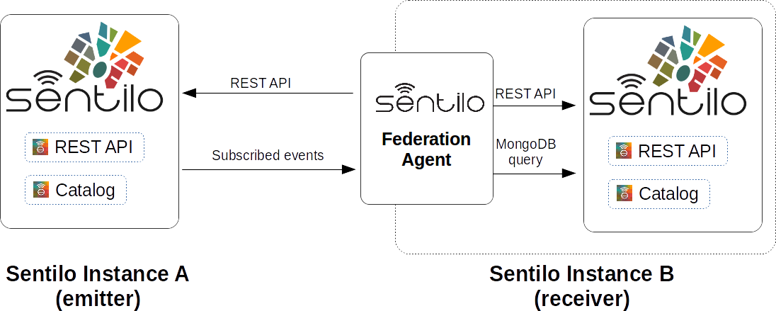 Integrations — Sentilo 1 8 0 documentation